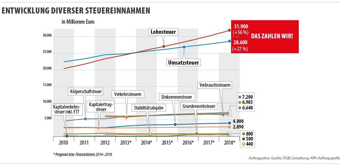 2014-09-15 - Enwicklung d. Steuereinnahmen